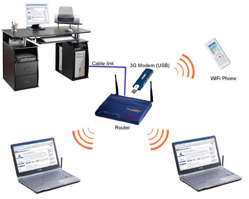 Sử-dụng-Internet-3G-sao-cho-hiệu-quả