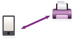 Wi-Fi Direct: Chia sẻ dữ liệu trực tiếp